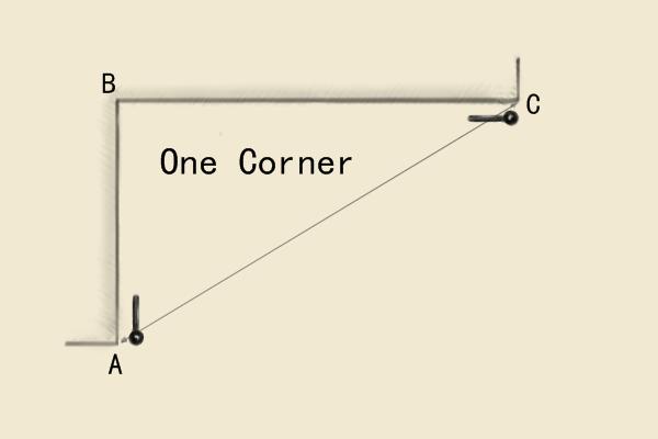 measure 1 corner