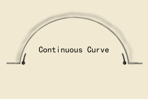 curve measure guide